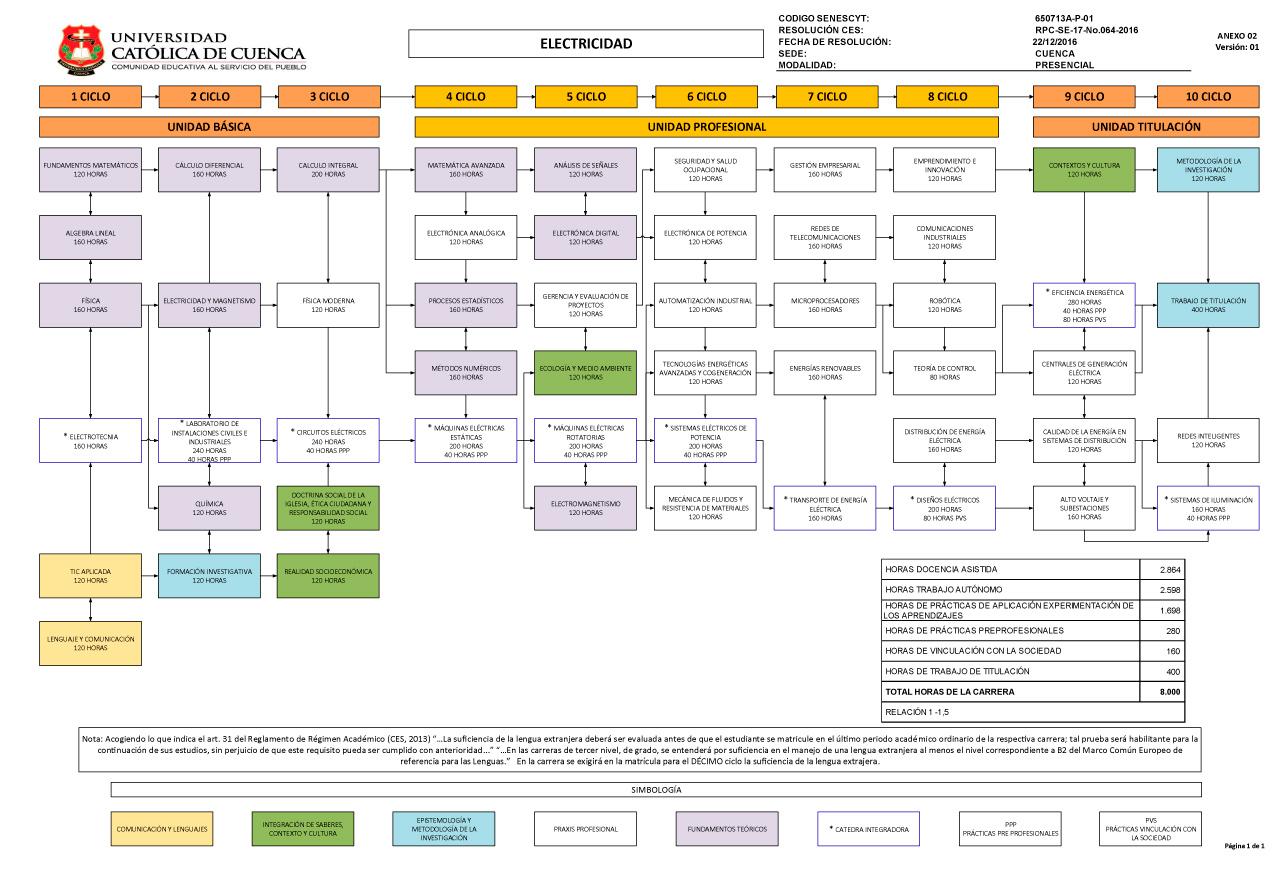 Carrera de Ingeniería Eléctrica - Universidad Católica de Cuenca